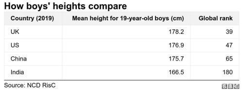 身長 平均 アメリカ 人